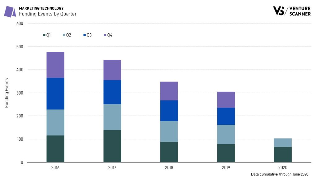Marketing Technology Funding Events by Quarter