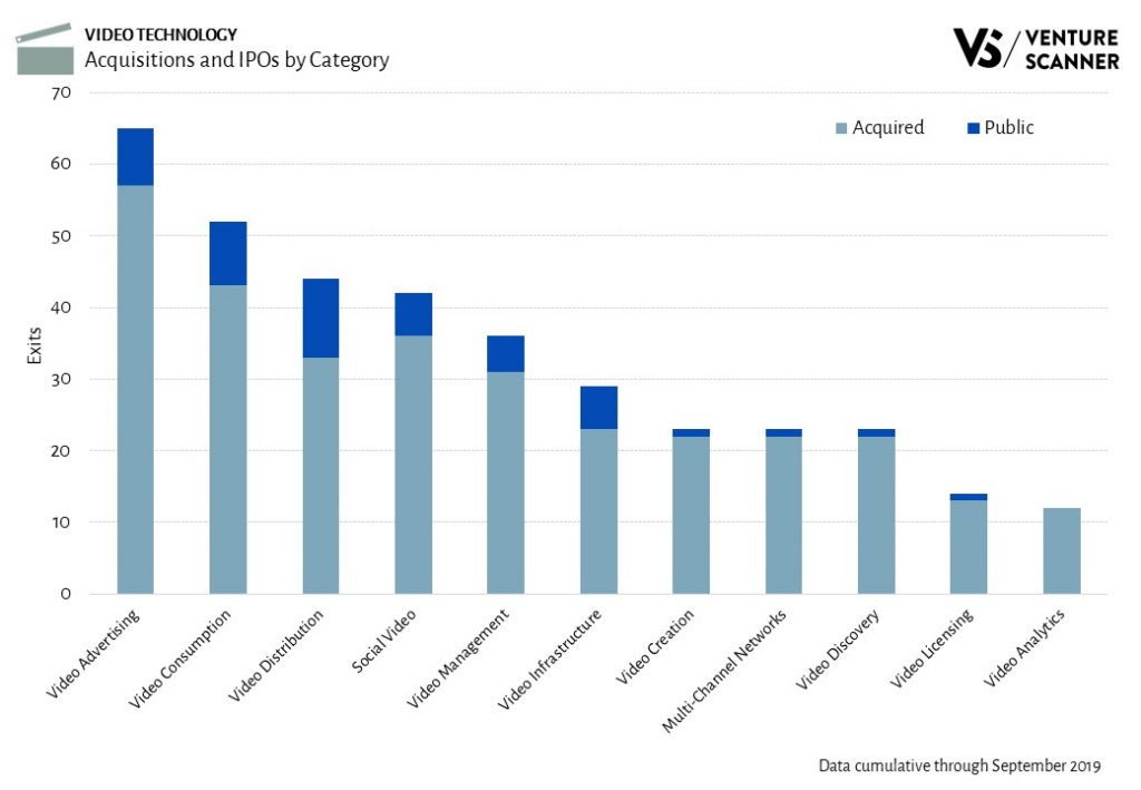 Video Technology Exits By Category