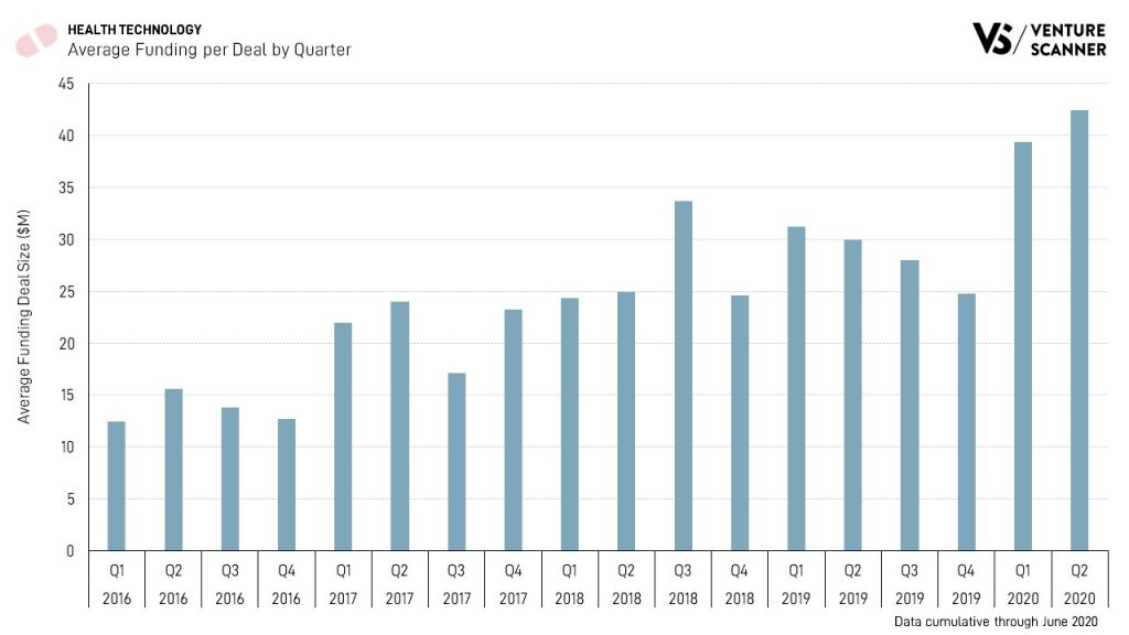 Health Technology Average Funding per Deal by Quarter