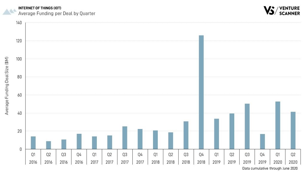 Internet of Things Average Funding Per Deal by Quarter