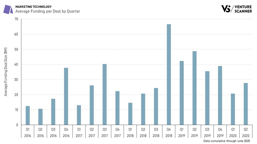 Marketing Technology Average Funding per Deal by Quarter