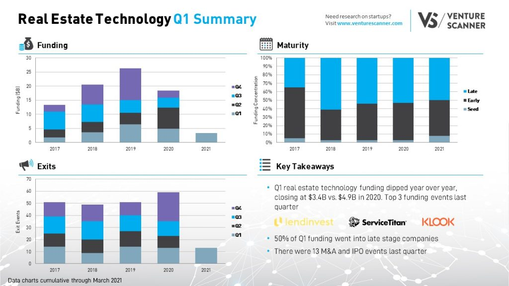 Q1 2021 Real Estate Technology Summary