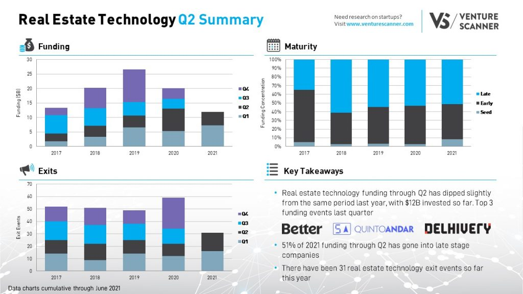 Q2 2021 Real Estate Technology Summary