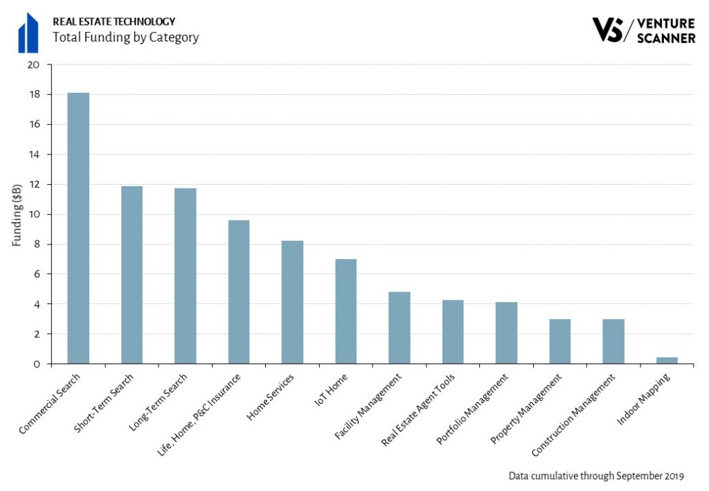 Real Estate Technology Funding By Category