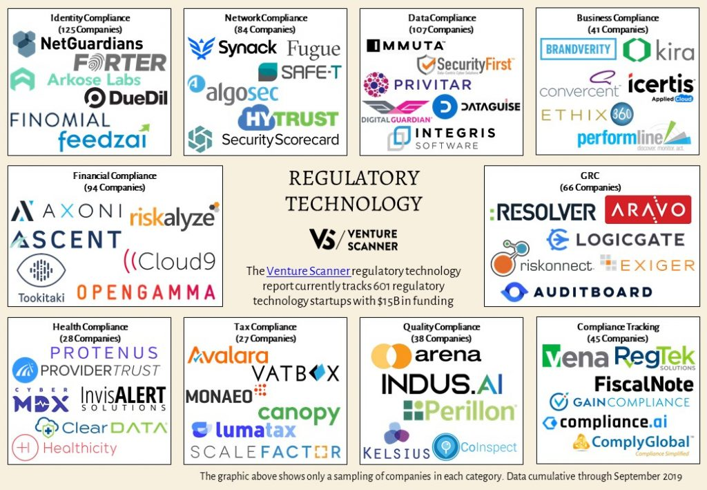 Regulatory Technology Sector Map