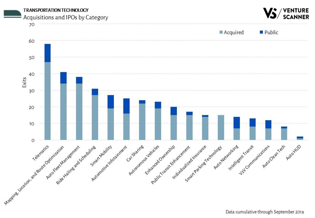 Transportation Technology Exits by Category