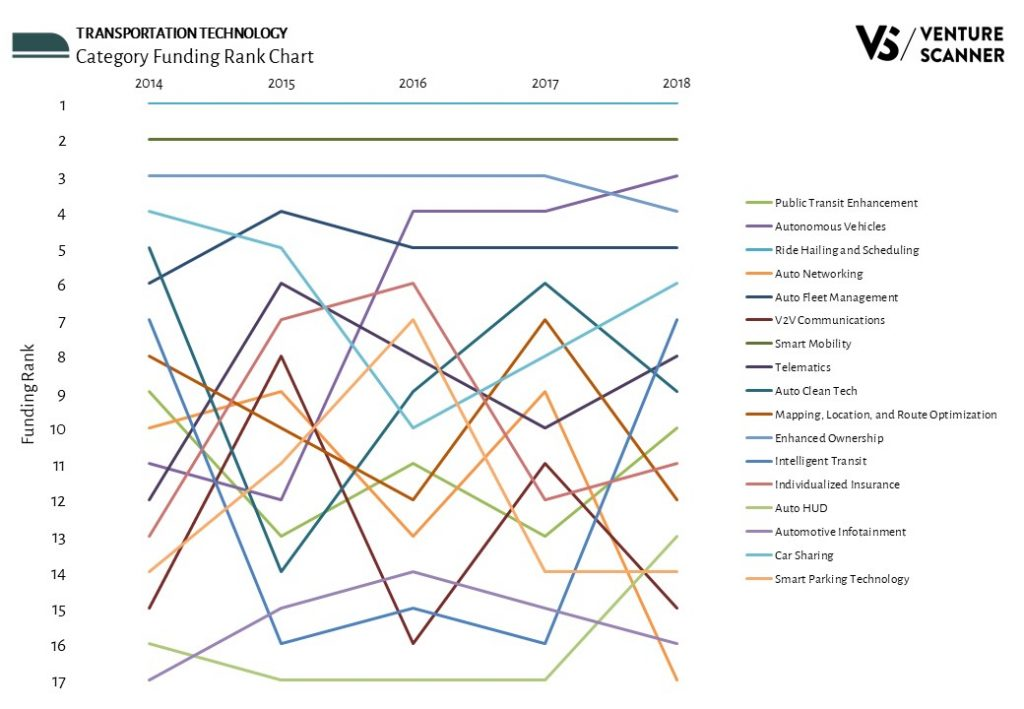 Transportation Technology Funding Rank Chart
