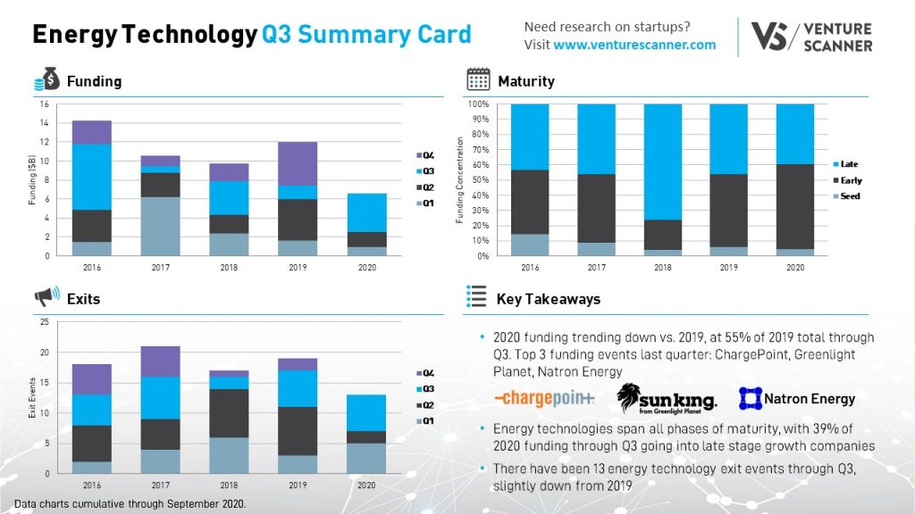 Energy Technology Q3 2020 Summary Card