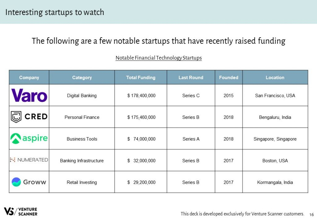Financial Technology Notable Startups