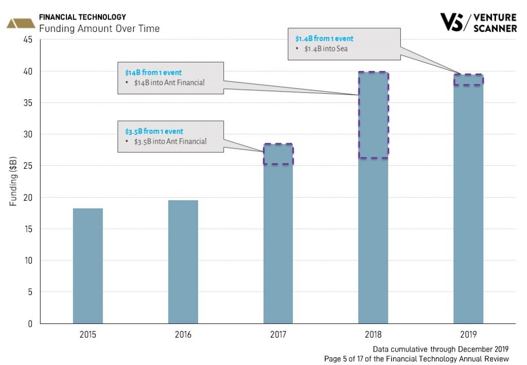 Financial Technology Funding Over Time