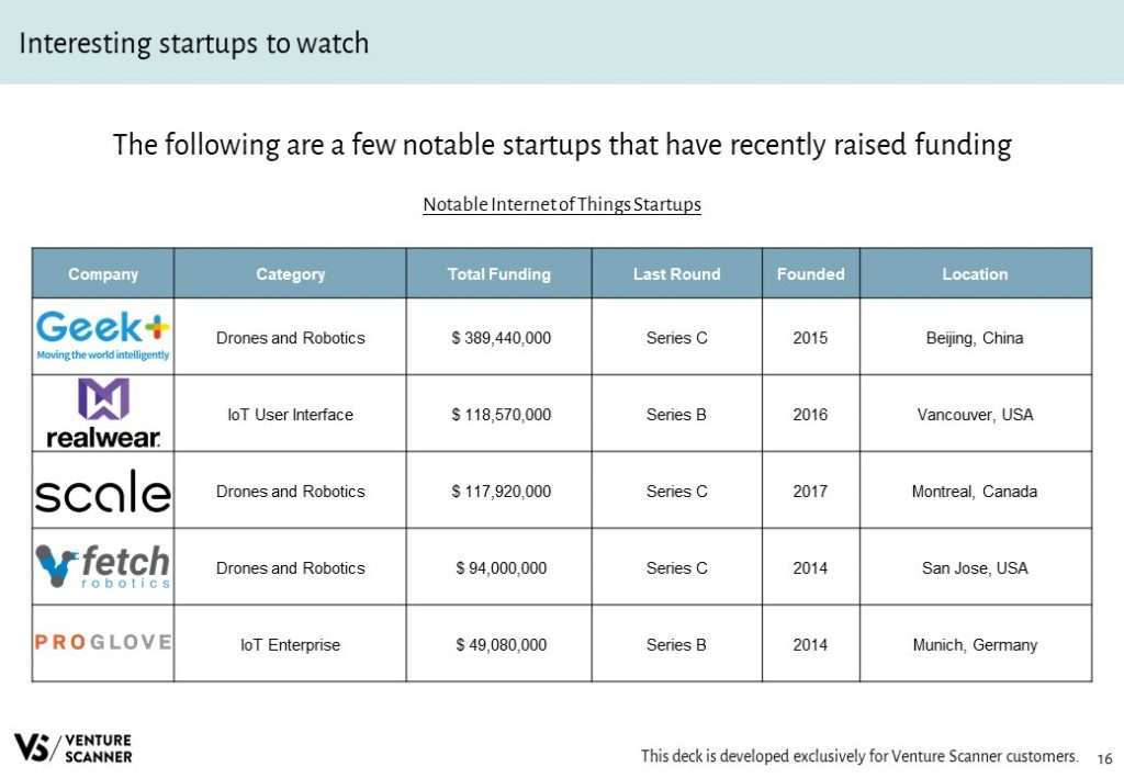 IoT Notable Startups Table