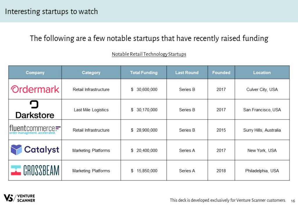 Retail Technology Notable Startups Table