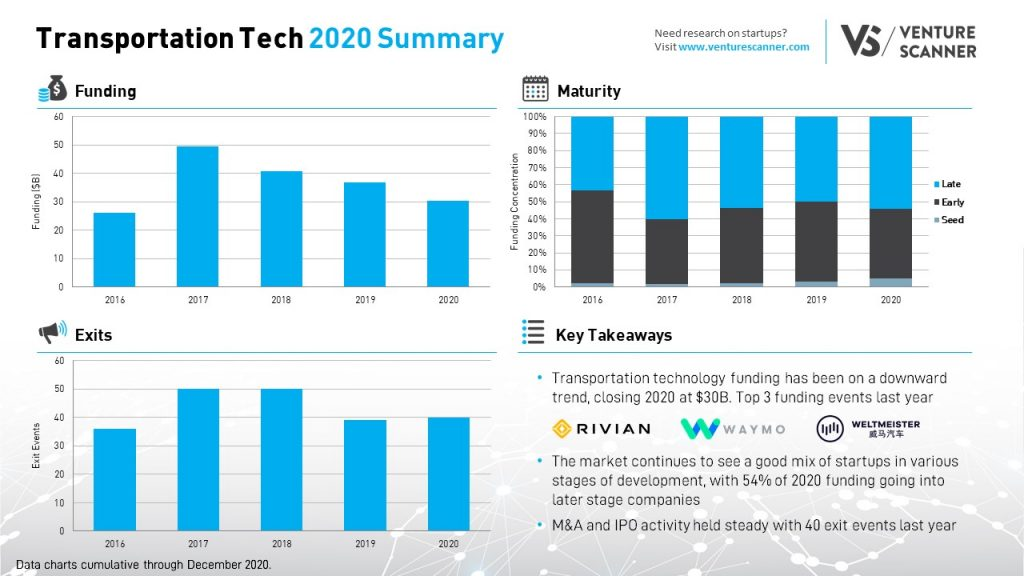Q4 2020 Transportation Technology Summary