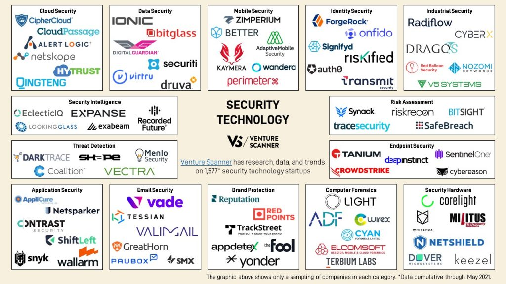Security Technology Logo Map May 2021