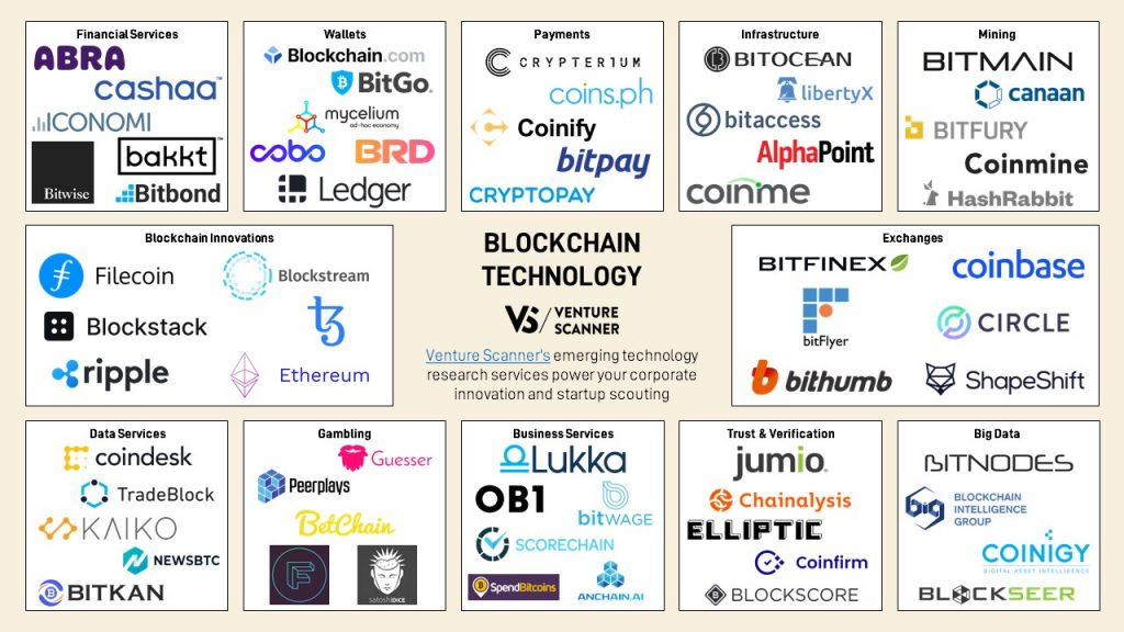 blockchain-technology-map