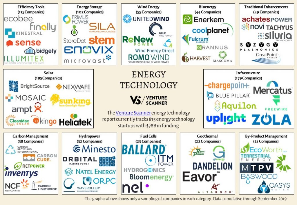 Energy Technology Sector Map