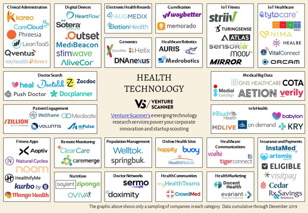 health-technology-map