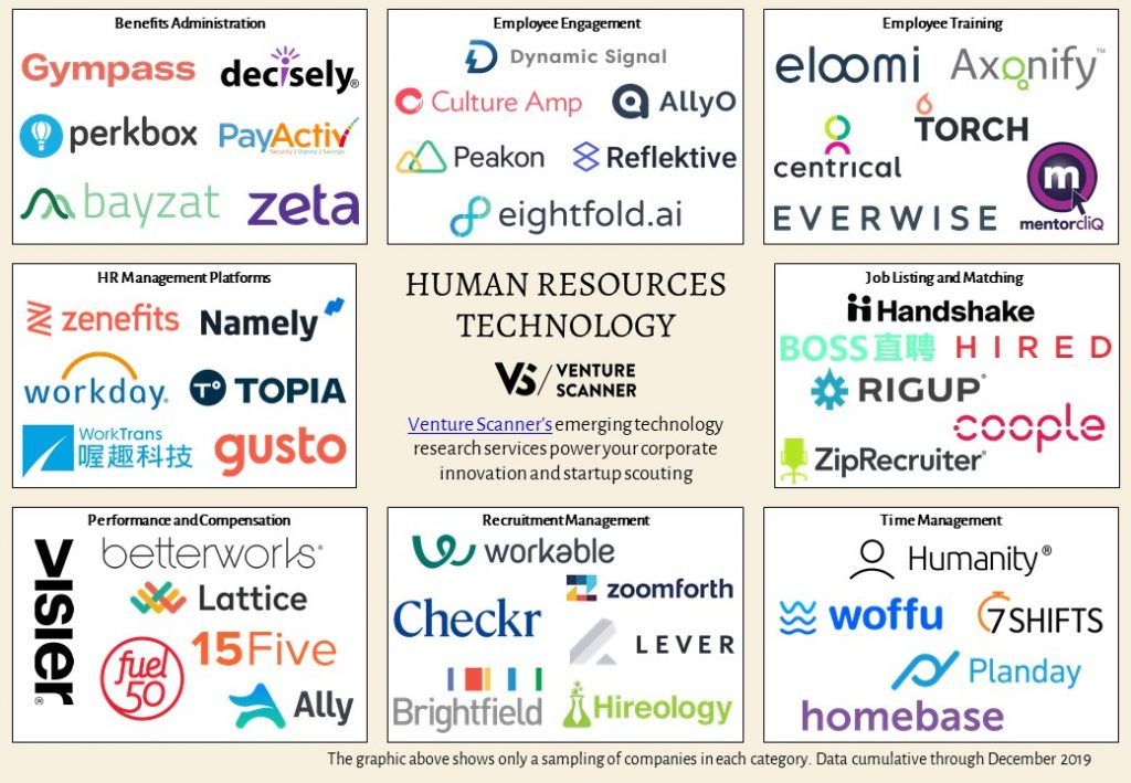 Human Resources Technology Sector Map