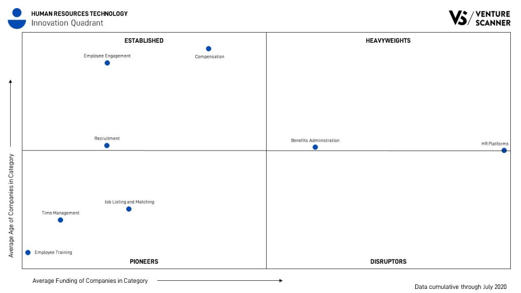 human resources technology innovation quadrant