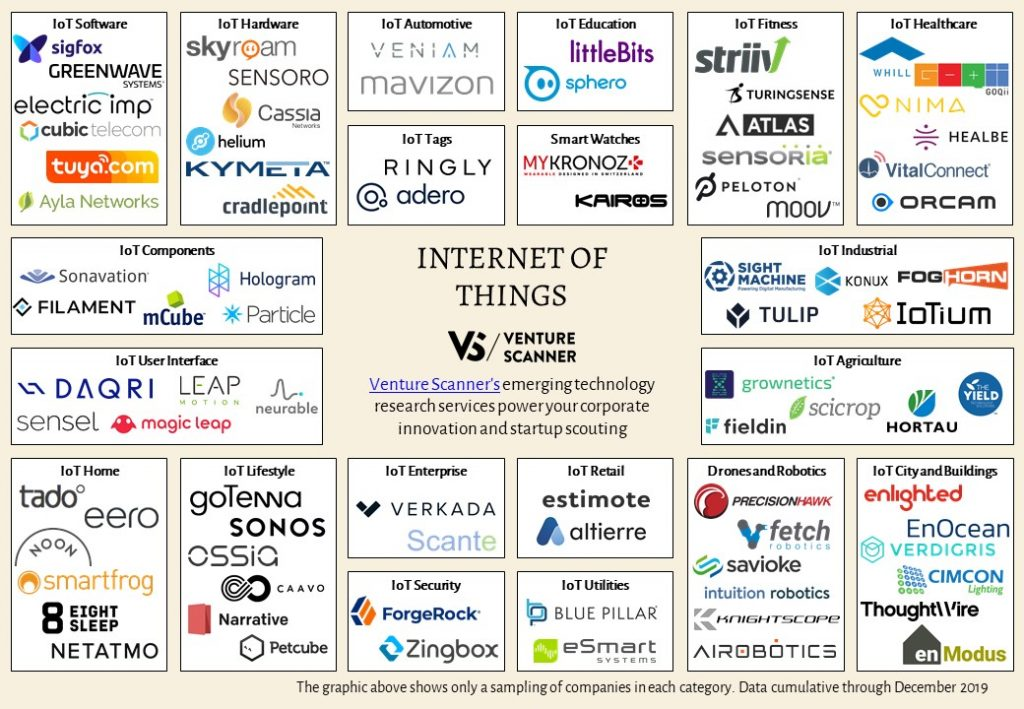 internet-of-things-map