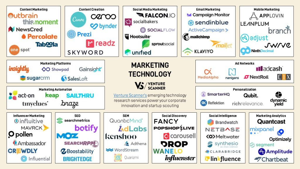 marketing-technology-map