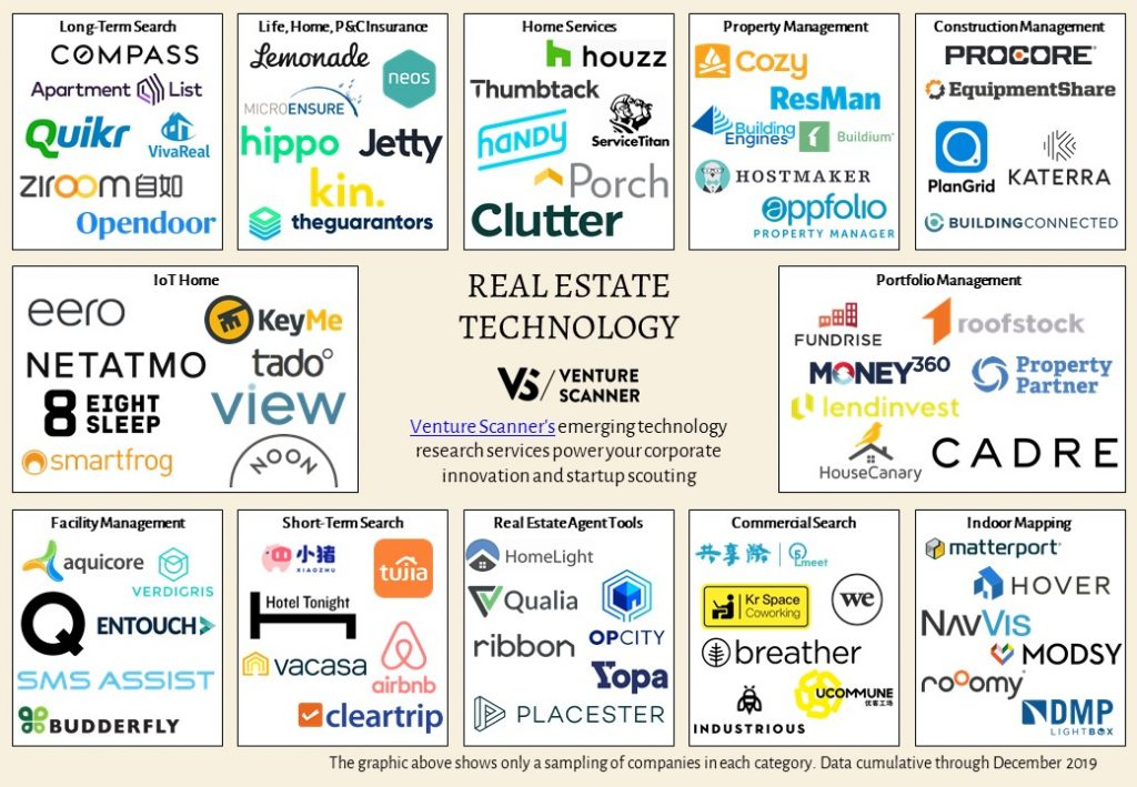 real-estate-technology-map