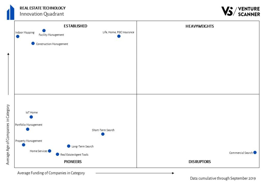 Real Estate Technology Quadrant