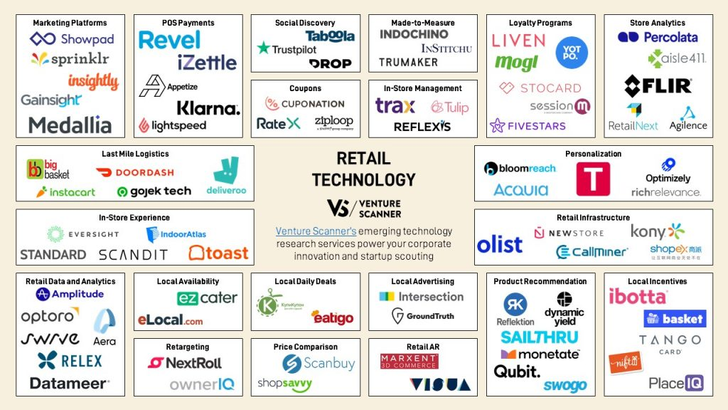retail-technology-map