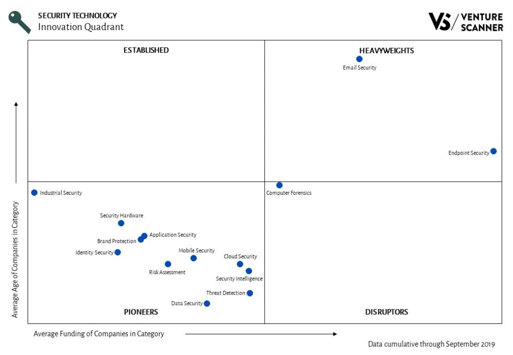 Security Technology Quadrant