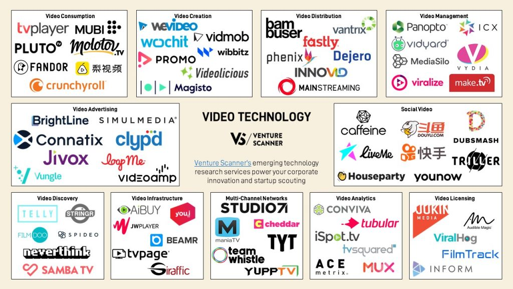 video-technology-map